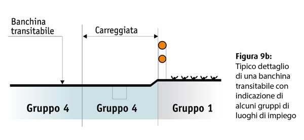 sezione banchina carreggiata